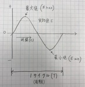 単相交流の波形