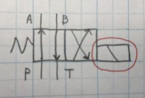 2位置シングル4ポートのスプリングリターンのバルブ構成