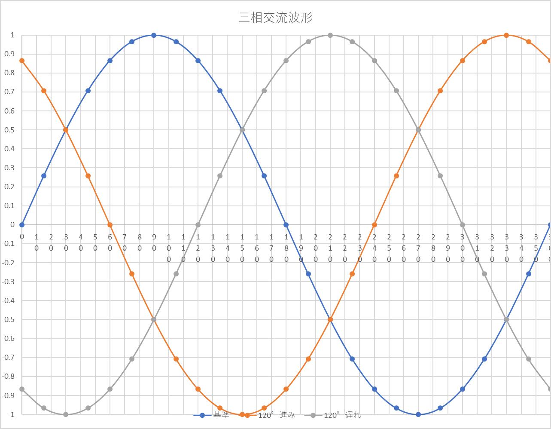 三相交流波形