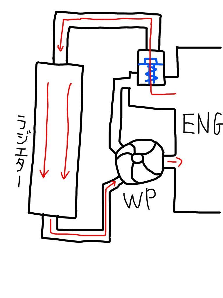 エンジンの冷却系統